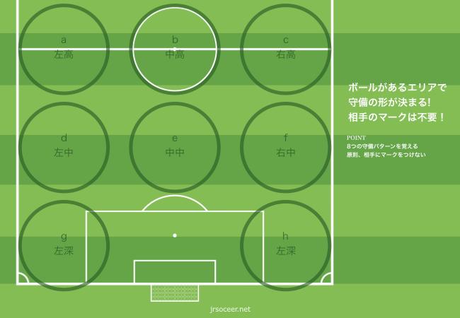 8人制ゾーンディフェンス | 少年サッカーをロジカルに考える